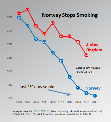 Norway smoking data