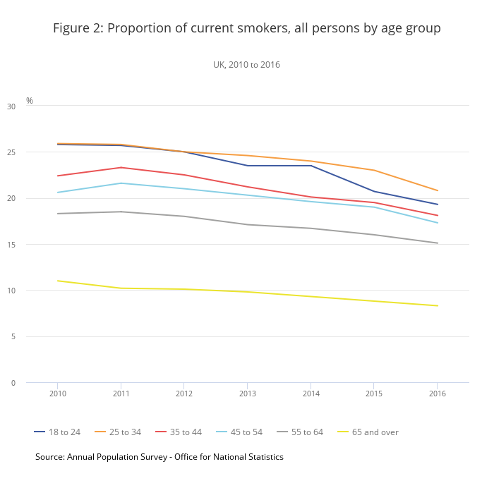 Figure 2 Proportion of current smokers all persons by age group